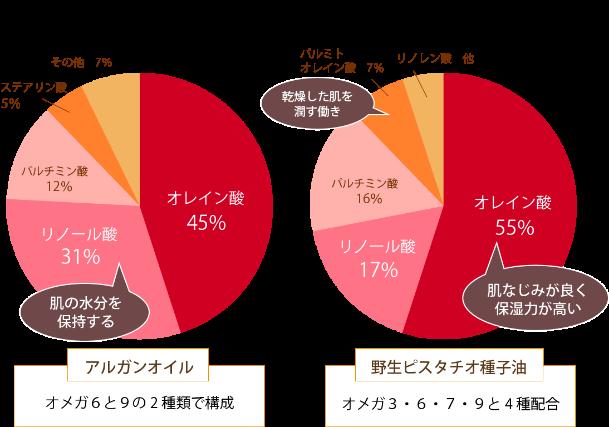 脂肪酸組成の比較 グラフ